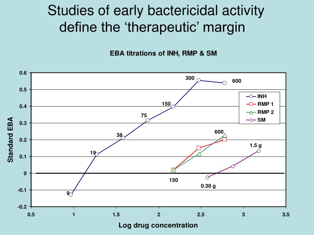 Studies of early bactericidal activity