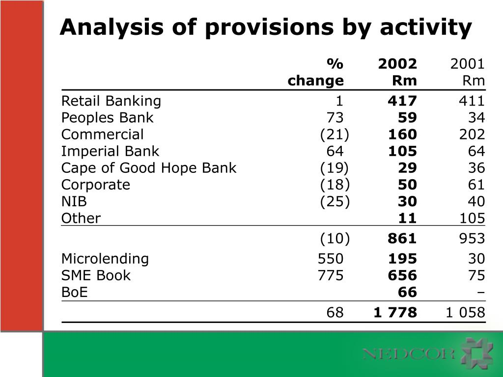 Analysis of provisions by activity