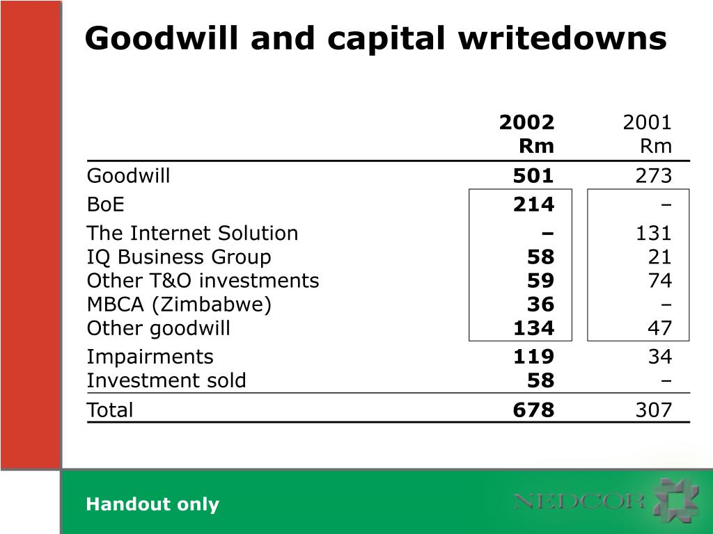 Goodwill and capital writedowns
