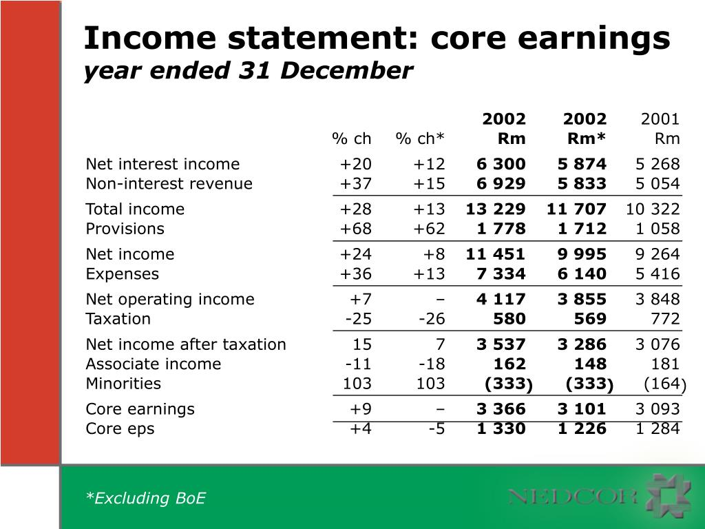 Income statement: core earnings