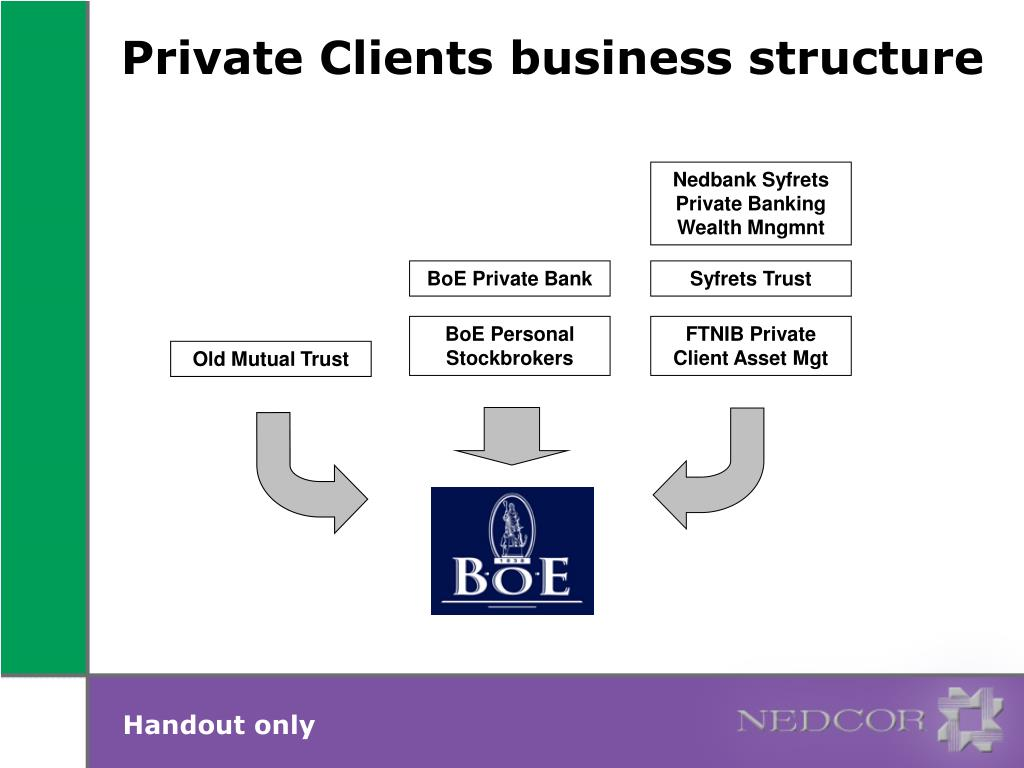 Nedbank Syfrets Private Banking Wealth Mngmnt