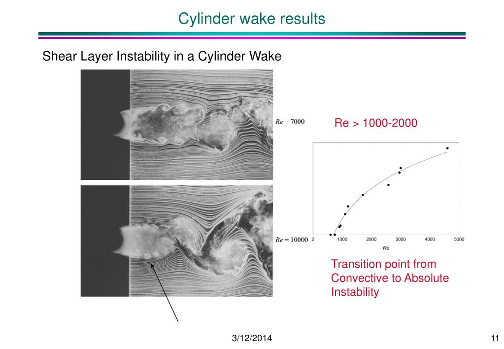 Cylinder wake results
