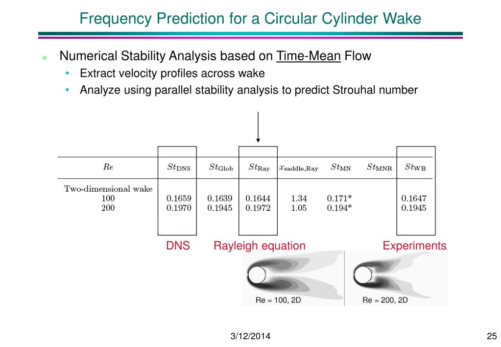 Frequency Prediction for a Circular Cylinder Wake