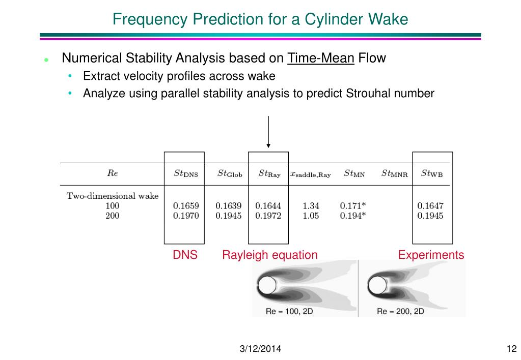 Frequency Prediction for a Cylinder Wake