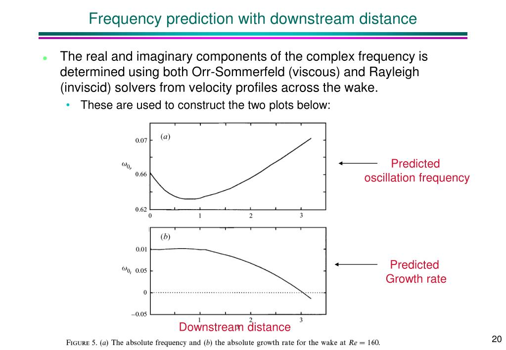 Frequency prediction with downstream distance