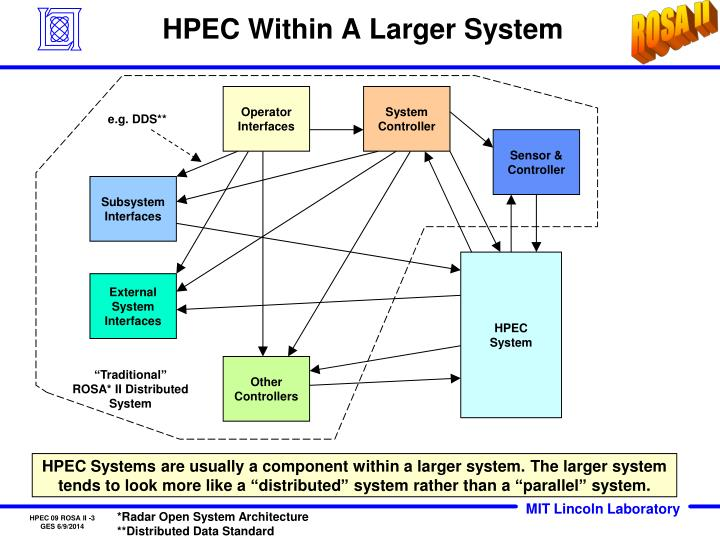Hpec within a larger system