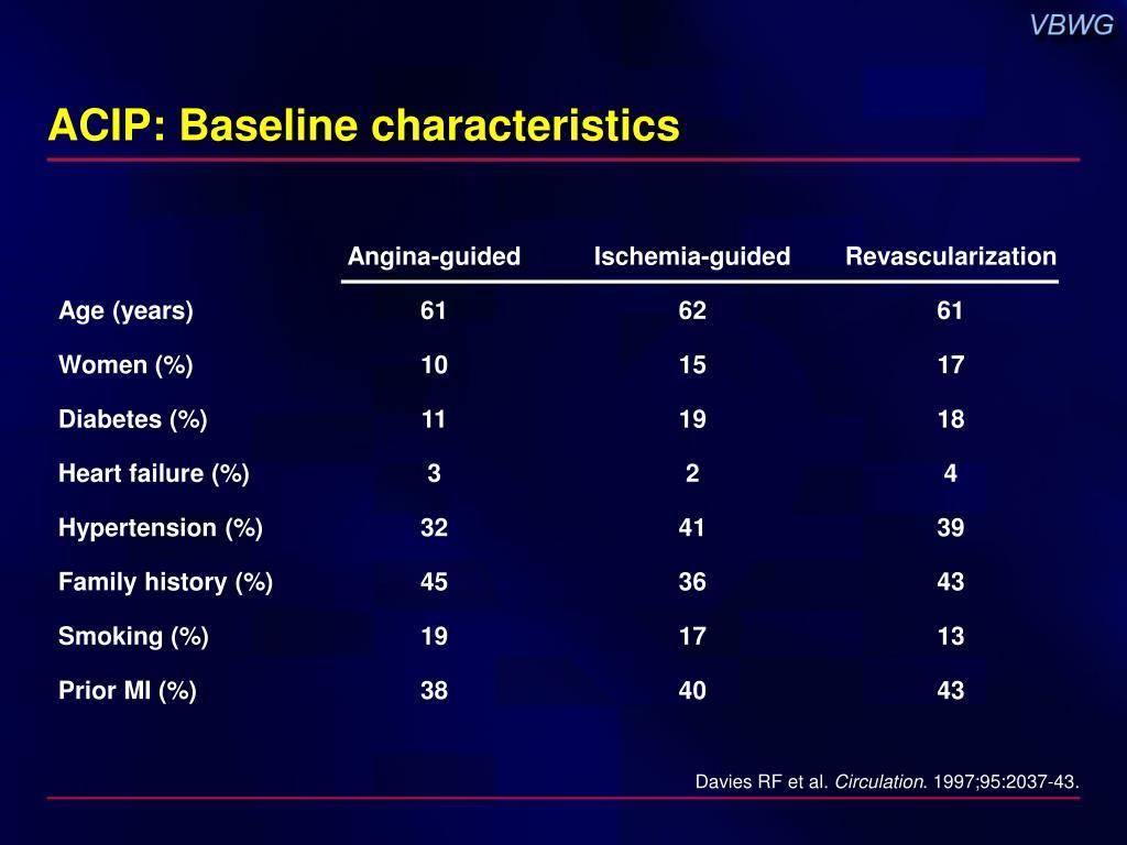 ACIP: Baseline characteristics