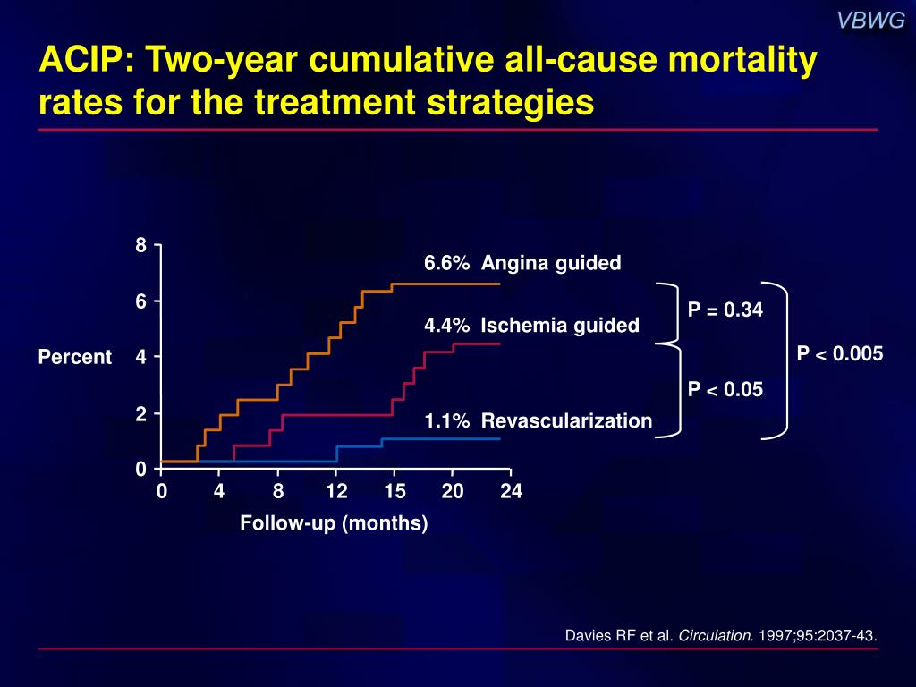 ACIP: Two-year cumulative all-cause mortality rates for the treatment strategies