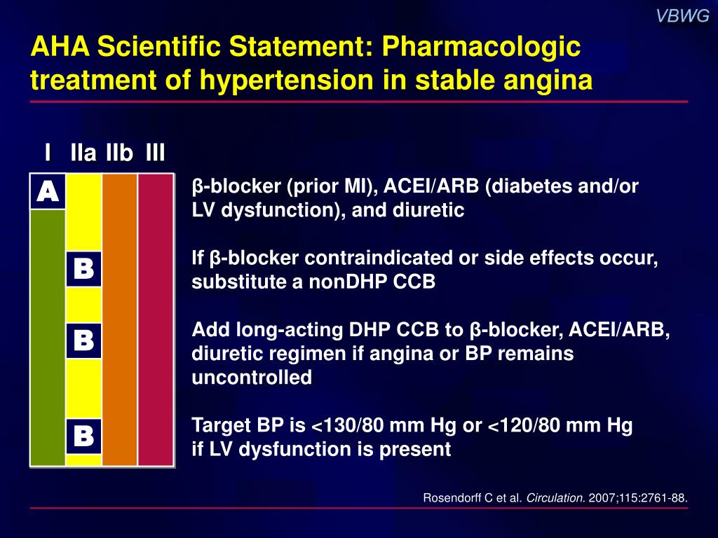 AHA Scientific Statement: Pharmacologic treatment of hypertension in stable angina