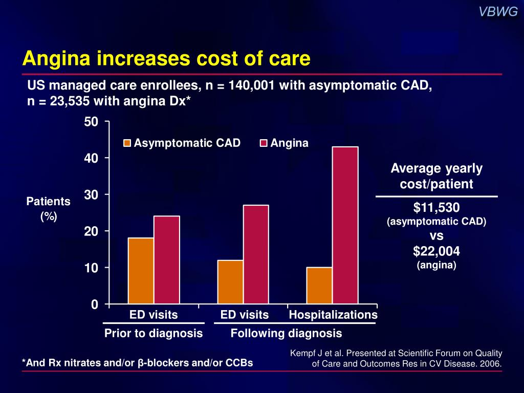 Angina increases cost of care