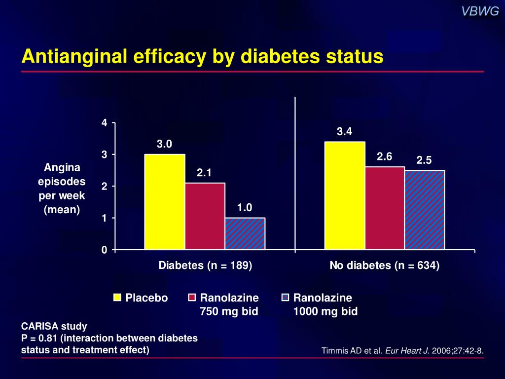 Antianginal efficacy by diabetes status