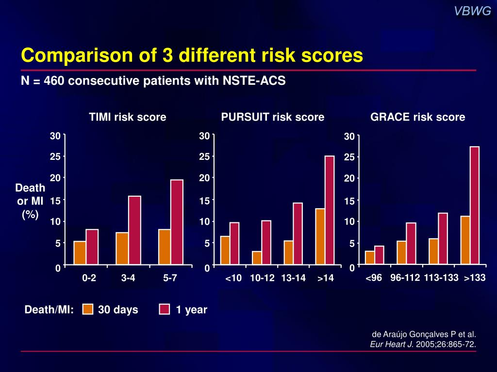 Comparison of 3 different risk scores