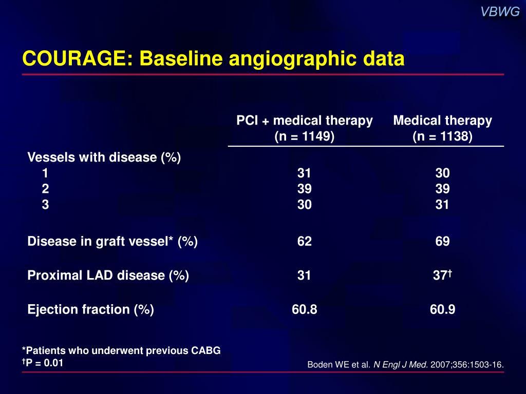 COURAGE: Baseline angiographic data