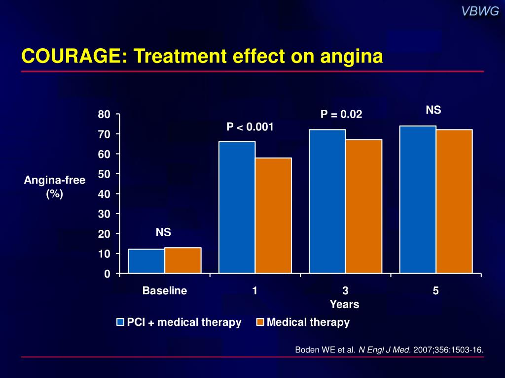 COURAGE: Treatment effect on angina