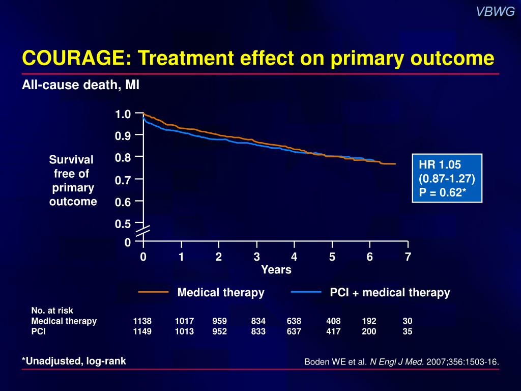 COURAGE: Treatment effect on primary outcome