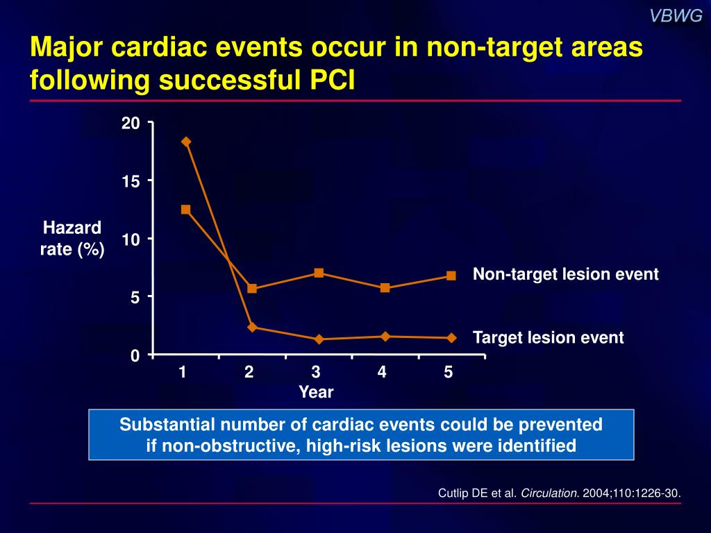 Major cardiac events occur in non-target areas following successful PCI