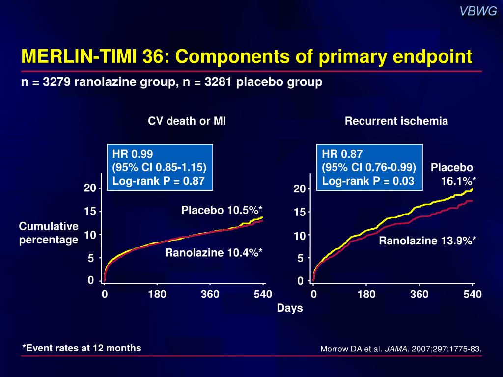 MERLIN-TIMI 36: Components of primary endpoint