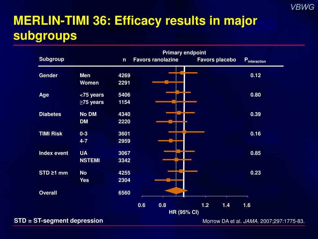MERLIN-TIMI 36: Efficacy results in major subgroups