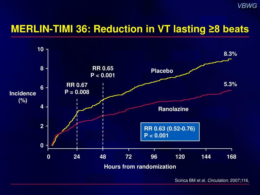 MERLIN-TIMI 36: Reduction in VT lasting
