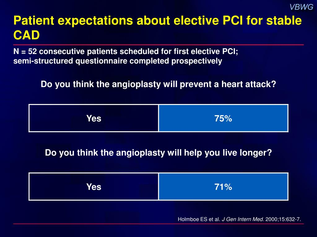 Patient expectations about elective PCI for stable CAD