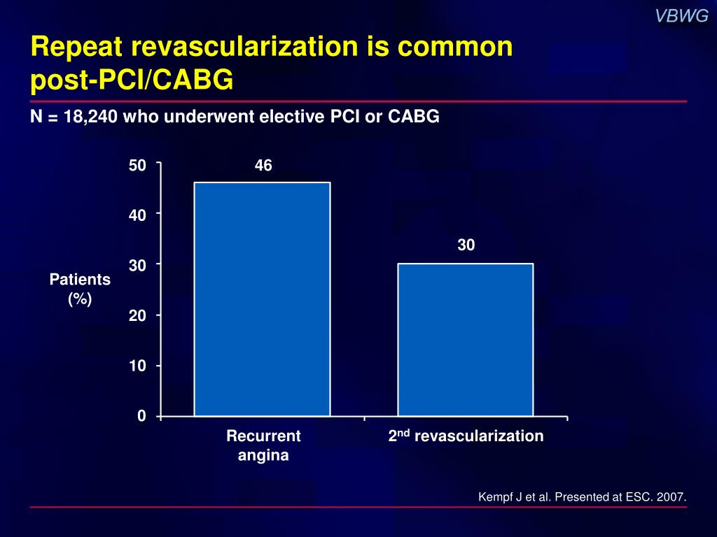 Repeat revascularization is common