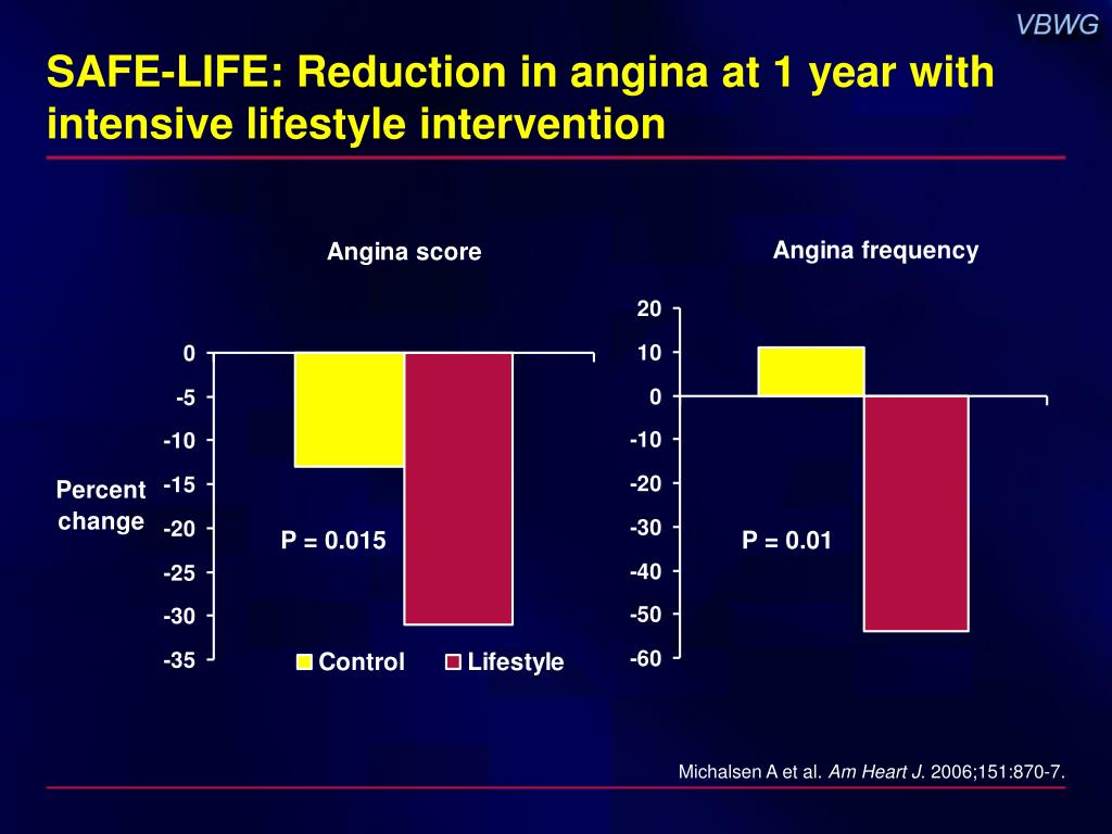 SAFE-LIFE: Reduction in angina at 1 year with intensive lifestyle intervention