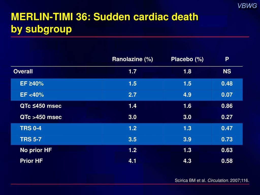 MERLIN-TIMI 36: Sudden cardiac death