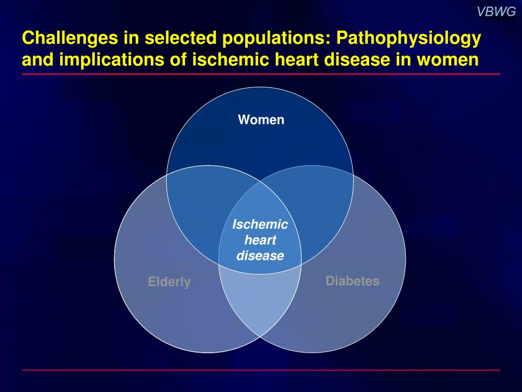Challenges in selected populations: Pathophysiology and implications of ischemic heart disease in women