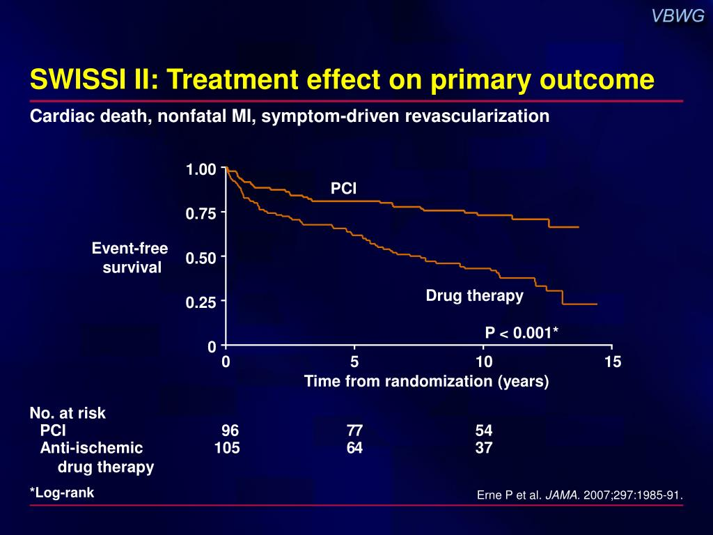 SWISSI II: Treatment effect on primary outcome