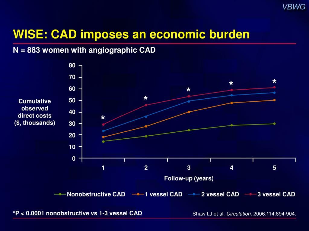WISE: CAD imposes an economic burden