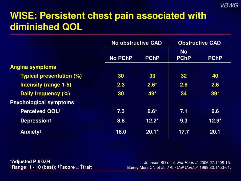 WISE: Persistent chest pain associated with diminished QOL