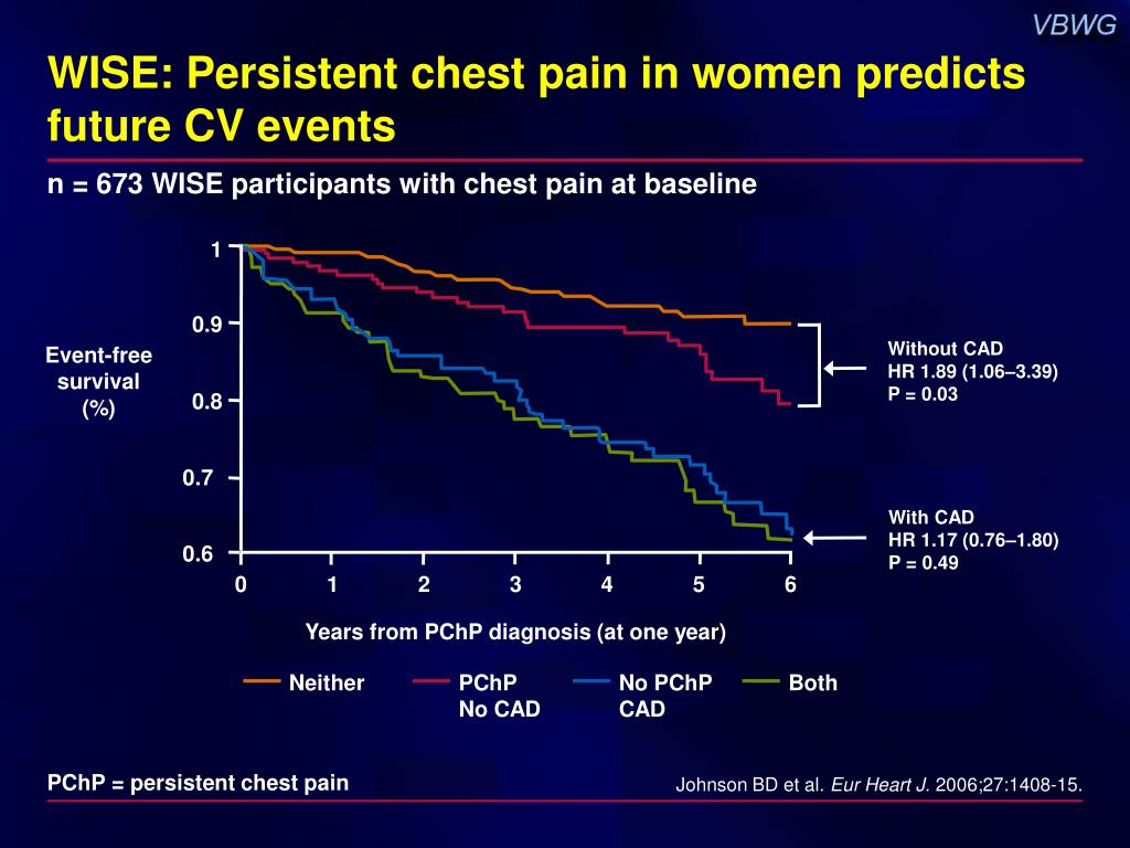 WISE: Persistent chest pain in women predicts future CV events