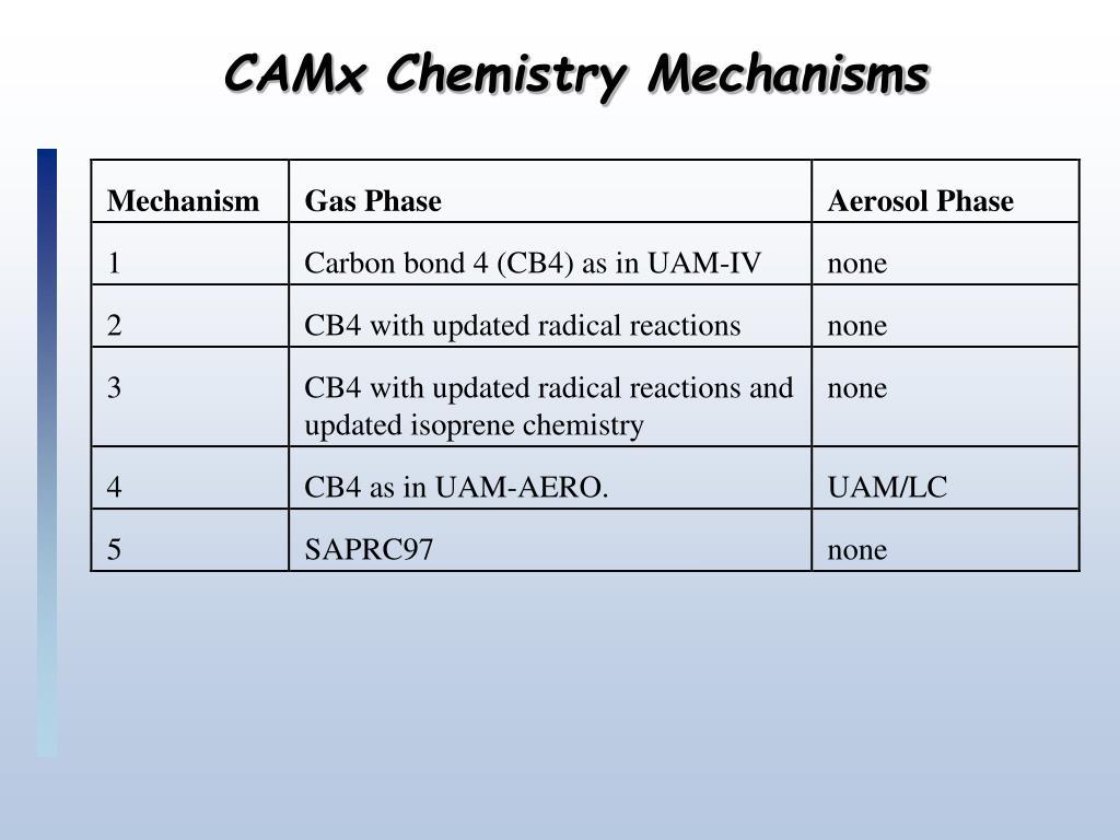 CAMx Chemistry Mechanisms