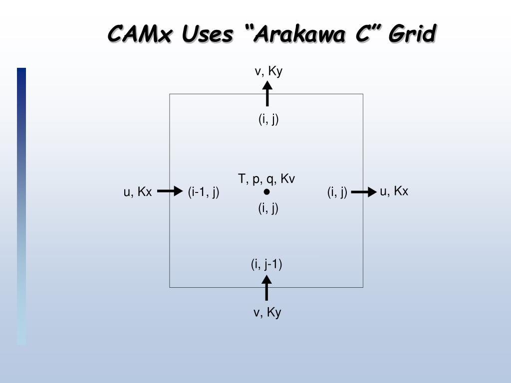 "CAMx Uses ""Arakawa C"" Grid"
