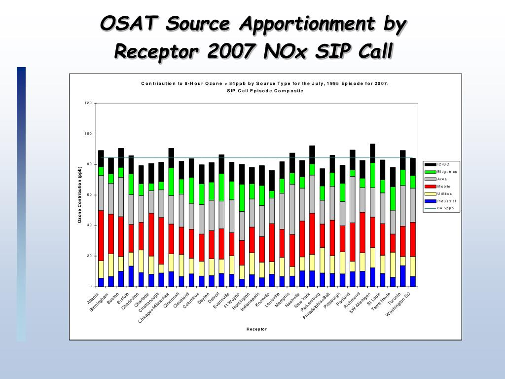 OSAT Source Apportionment by