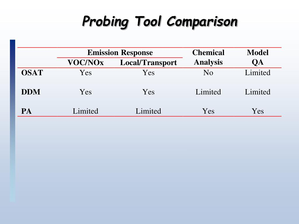 Probing Tool Comparison