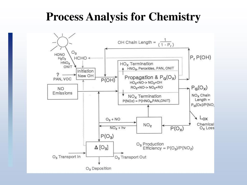 Process Analysis for Chemistry