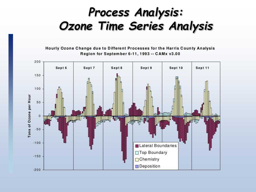 Process Analysis: