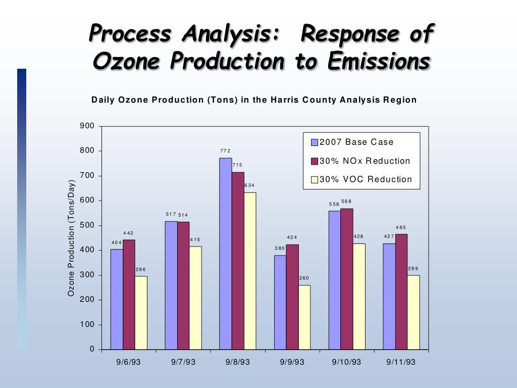Process Analysis:  Response of