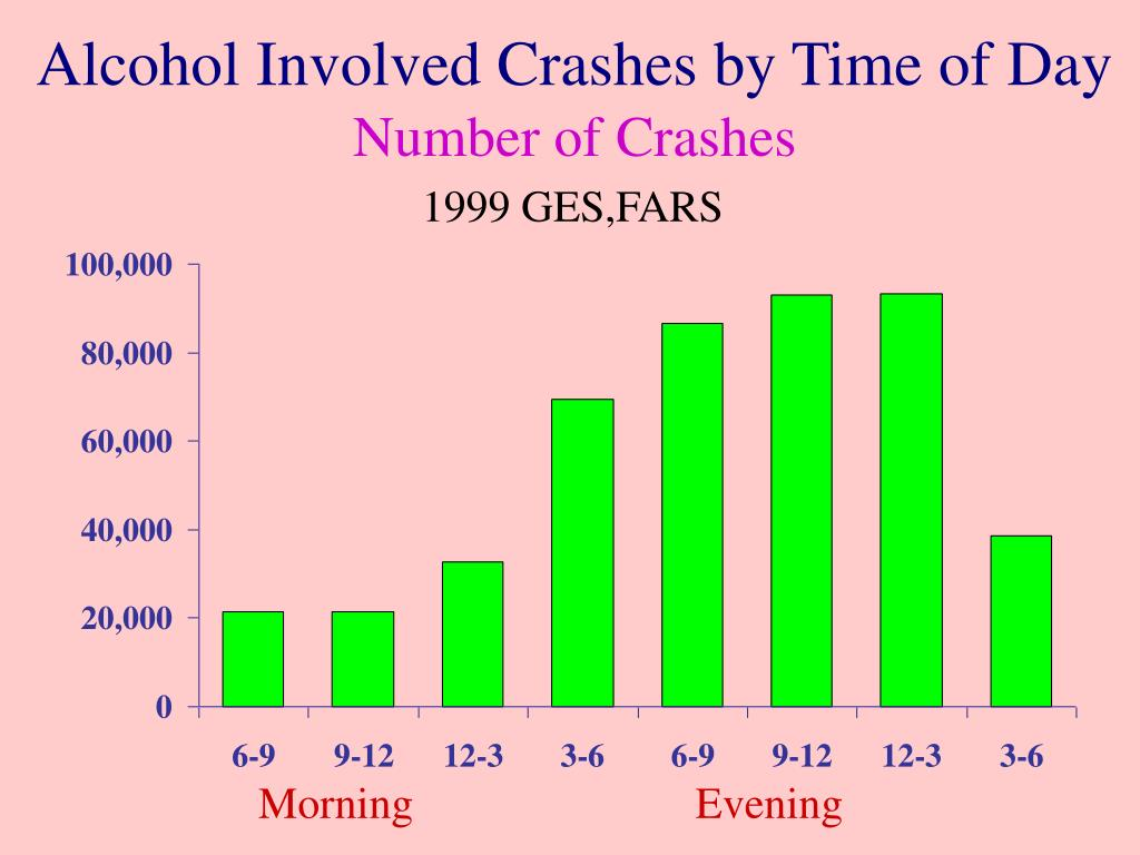 Alcohol Involved Crashes by Time of Day