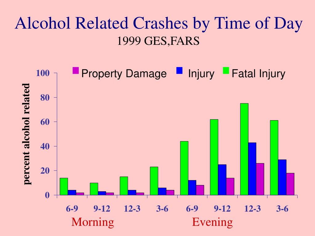 Alcohol Related Crashes by Time of Day