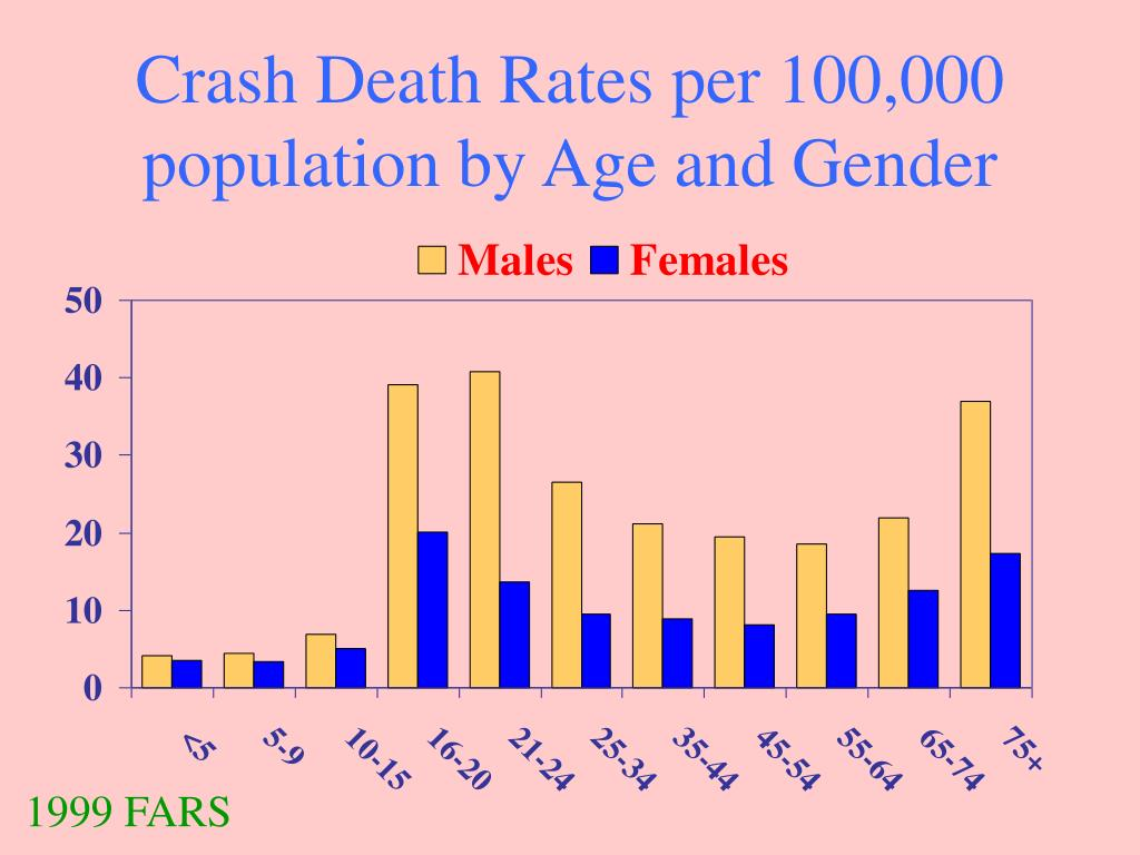 Crash Death Rates per 100,000 population by Age and Gender