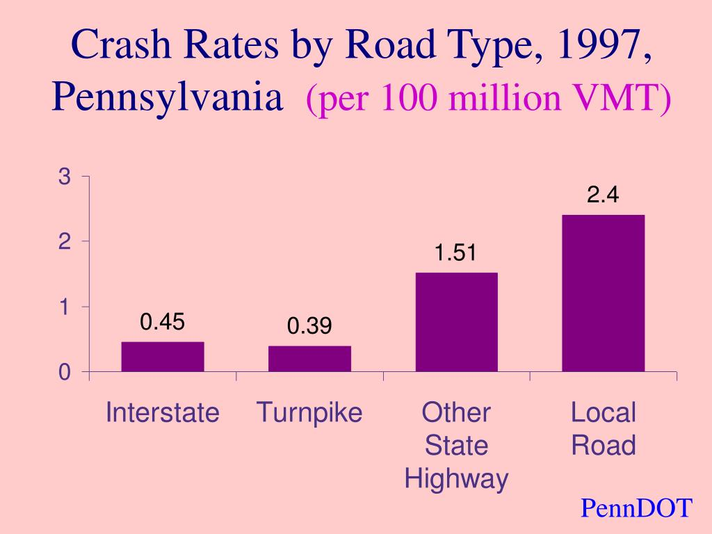 Crash Rates by Road Type, 1997, Pennsylvania