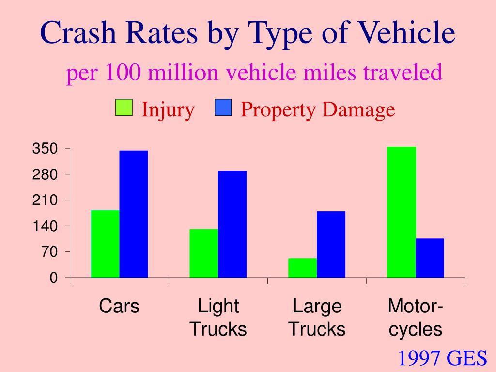 Crash Rates by Type of Vehicle
