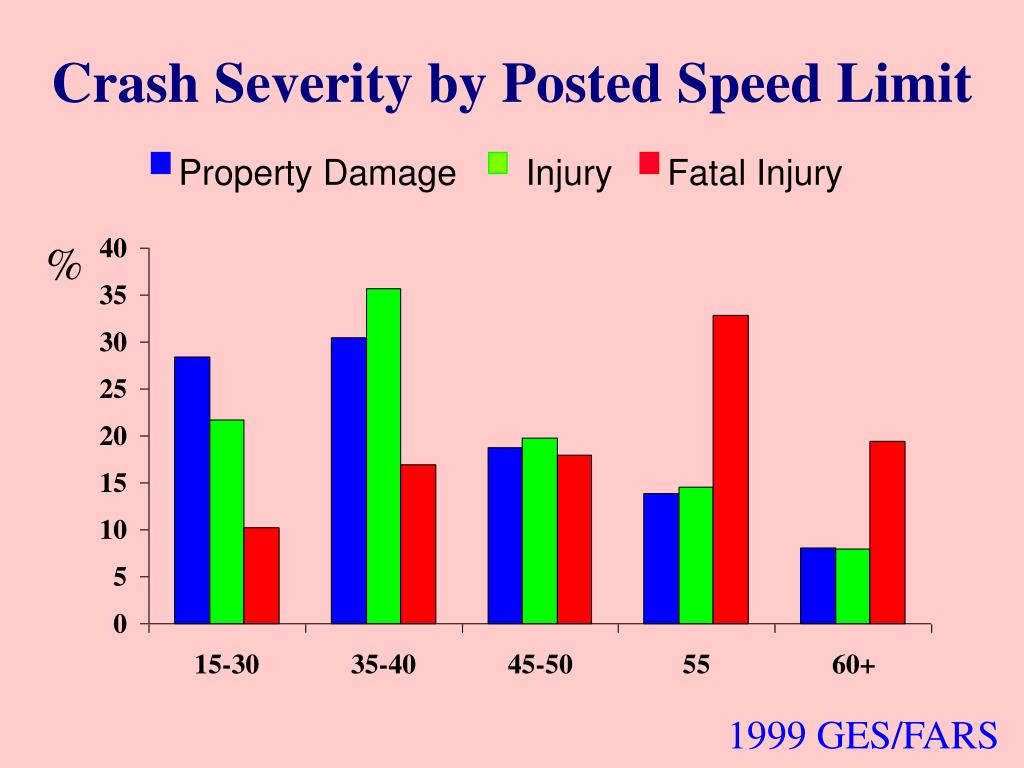 Crash Severity by Posted Speed Limit