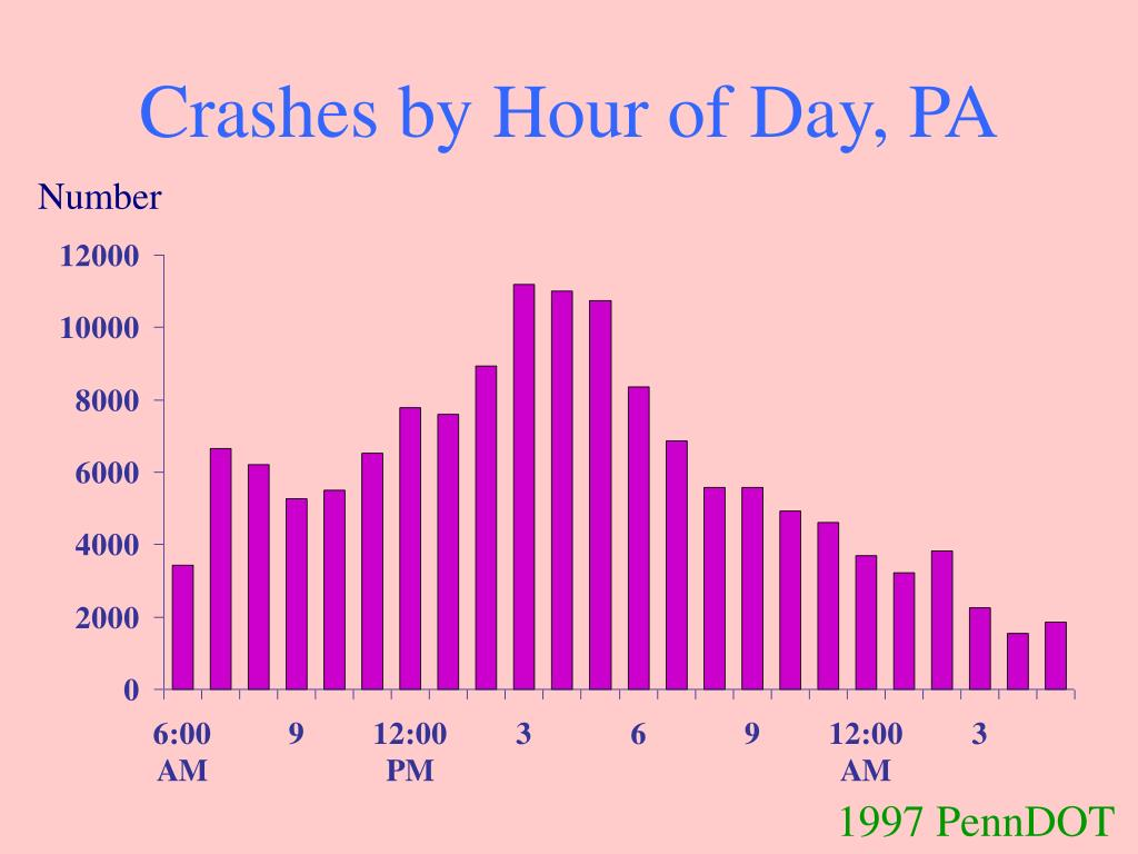 Crashes by Hour of Day, PA