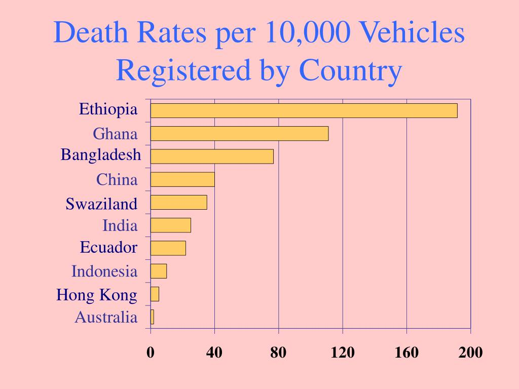Death Rates per 10,000 Vehicles Registered by Country