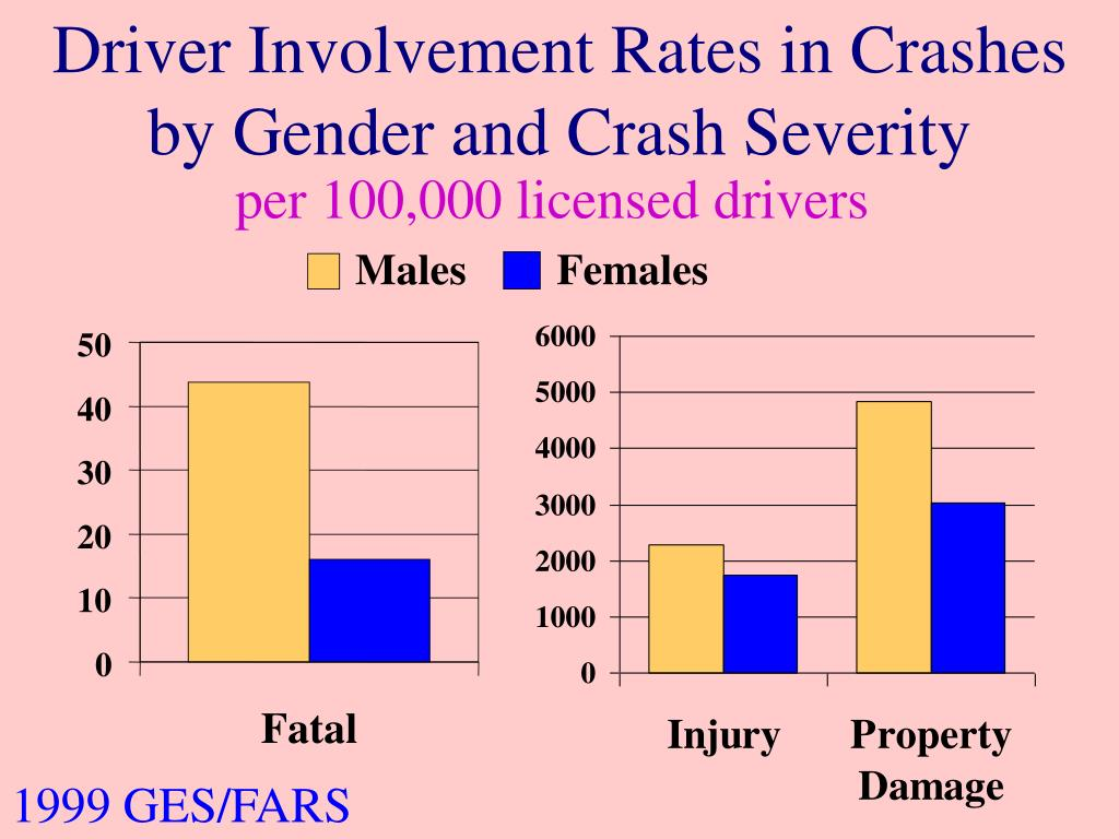 Driver Involvement Rates in Crashes by Gender and Crash Severity