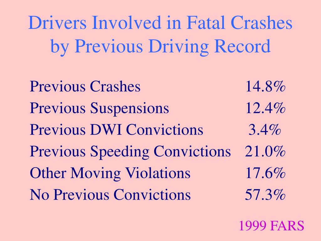 Drivers Involved in Fatal Crashes by Previous Driving Record