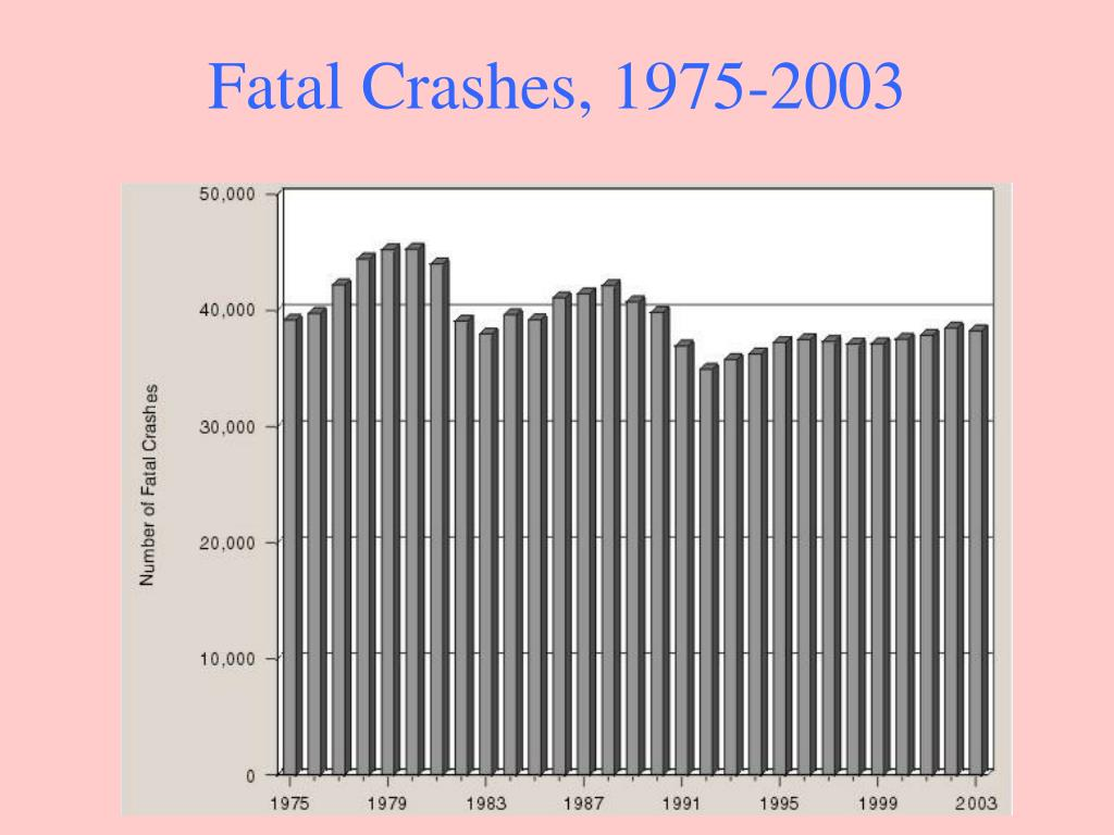 Fatal Crashes, 1975-2003